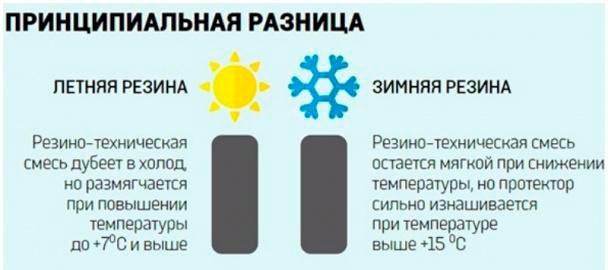 разница между летними и зимними шинами